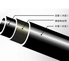 聚乙烯(PE)钢丝网骨架管